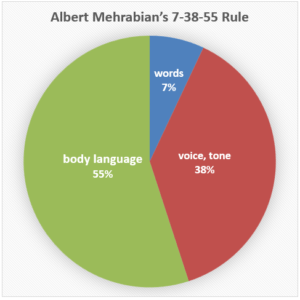 A pie chart showing that according to Albert Mehrabian, personal communication is 7% words, 38% voice and tone, and 55% body language. This may not be accurate but highlights that nonverbal communication is indeed a key factor.